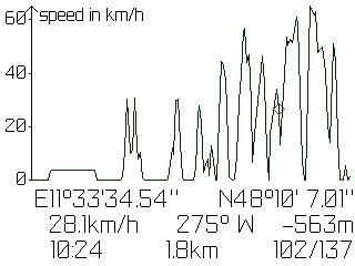 bbTracker Geschwindigkeitsprofil des aufgezeichneten Tracks