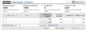 Google Analytics Ereignisse Detailansicht