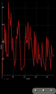 OruxMaps Track Statistiken